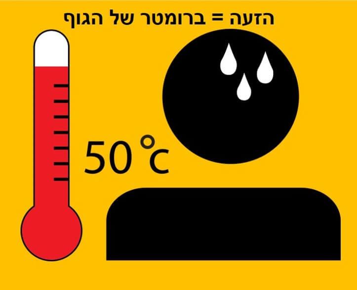 טיפ להזעת יתר טמפרטורת גוף והזעה הם הברומטר של הגוף. תמונה של מד טמפרטורה.
